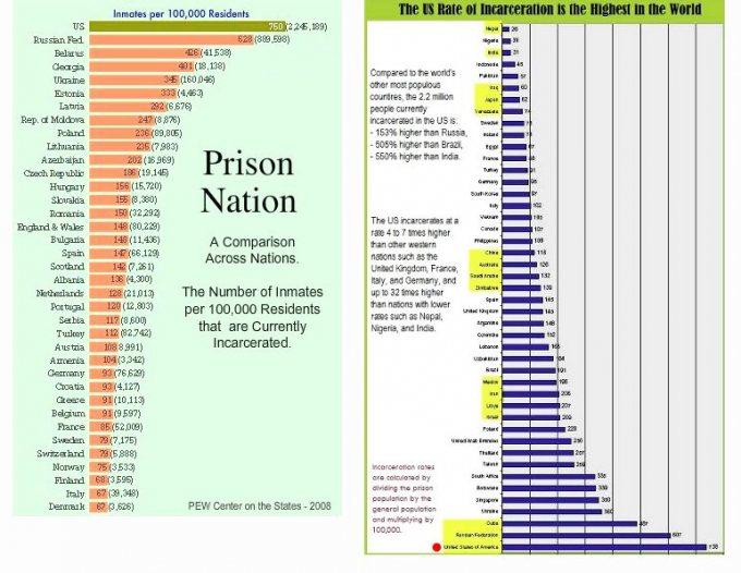 1.1 a prison stats