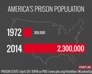 Prisons U.S.